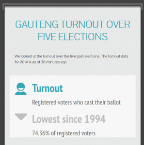Gauteng elections turnout infographic